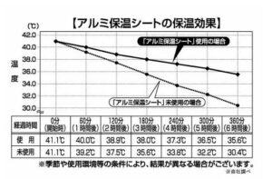 浴槽アルミ保温シートメーカーデータ